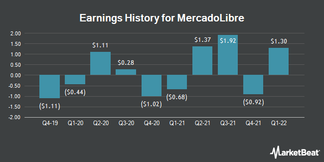 Earnings History for Mercadolibre (NASDAQ:MELI)