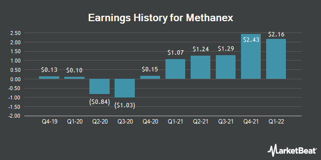 Earnings History for Methanex (NASDAQ:MEOH)