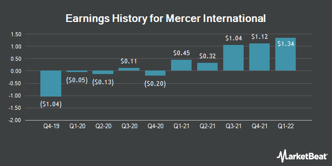 Earnings History for Mercer International (NASDAQ:MERC)