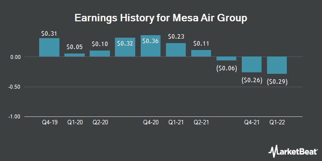 Earnings History for Mesa Air Group (NASDAQ:MESA)