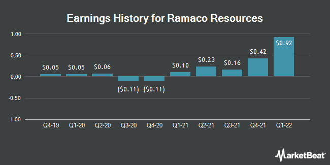 Earnings History for Ramaco Resources (NASDAQ:METC)