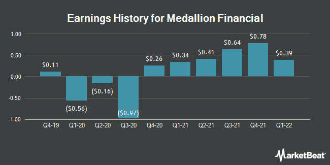 Earnings History for Medallion Financial (NASDAQ:MFIN)