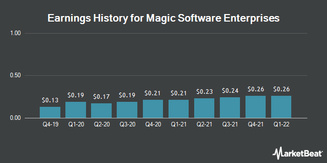 Earnings History for Magic Software Enterprises (NASDAQ:MGIC)