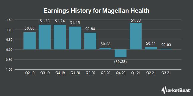 Earnings History for Magellan Health (NASDAQ:MGLN)