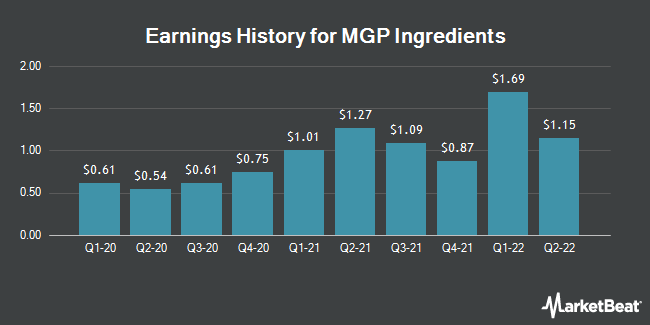 Earnings History for MGP Ingredients (NASDAQ:MGPI)