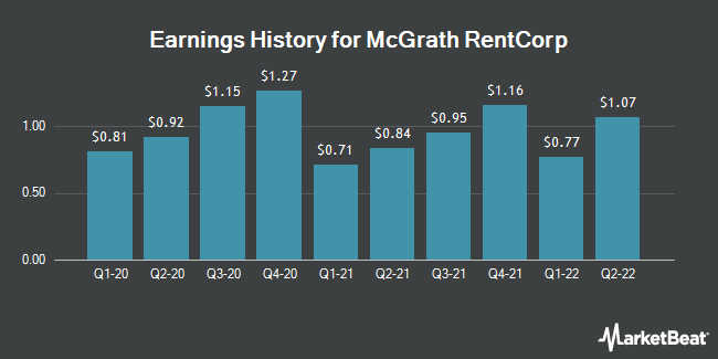 Earnings History for McGrath RentCorp (NASDAQ:MGRC)