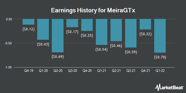 Earnings History for MeiraGTx (NASDAQ:MGTX)