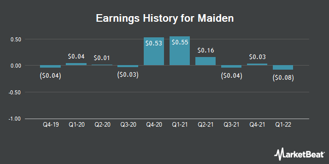 Earnings History for Maiden (NASDAQ:MHLD)