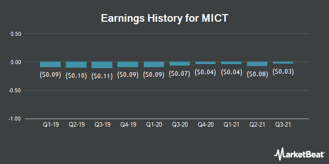 Earnings History for MICT (NASDAQ:MICT)