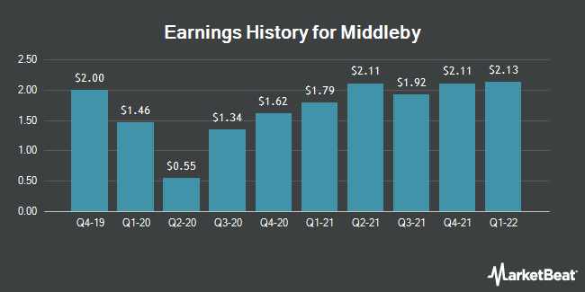 Earnings History for The Middleby (NASDAQ:MIDD)