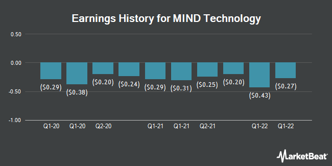 Earnings History for MITCHAM INDUSTR/SH (NASDAQ:MIND)