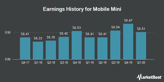 Earnings History for Mobile Mini (NASDAQ:MINI)