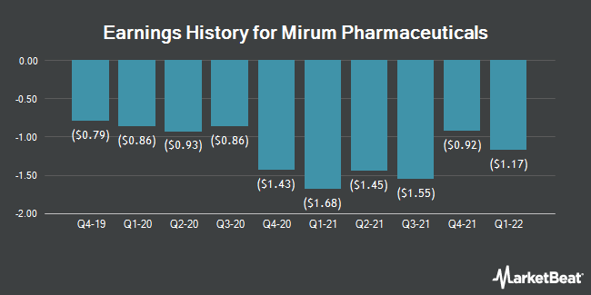 Earnings History for Mirum Pharmaceuticals (NASDAQ:MIRM)