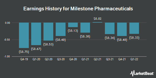 Earnings History for Milestone Pharmaceuticals (NASDAQ:MIST)