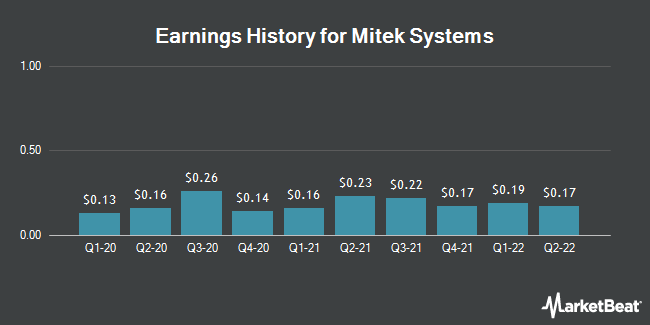 Earnings History for Mitek Systems (NASDAQ:MITK)