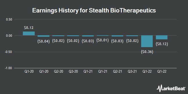 Earnings History for Stealth BioTherapeutics (NASDAQ:MITO)