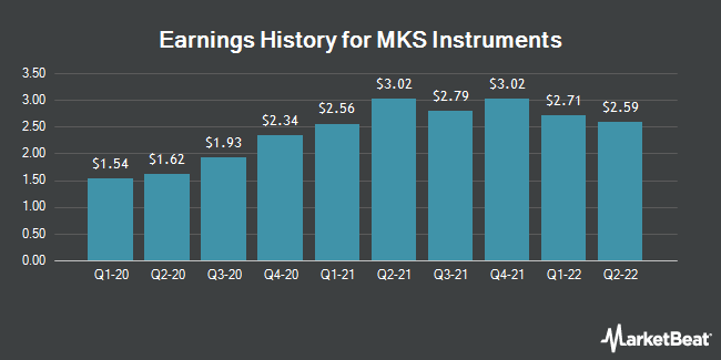 Earnings History for MKS Instruments (NASDAQ:MKSI)