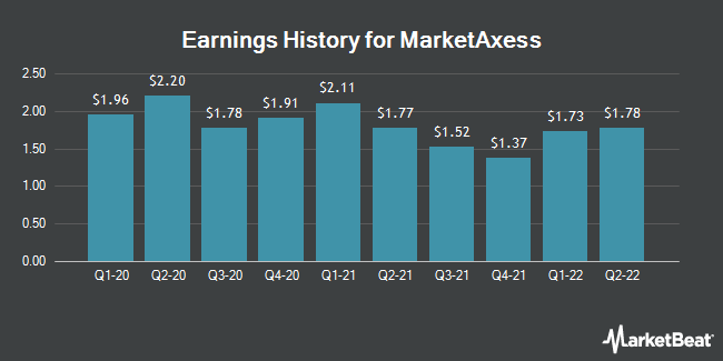 Earnings History for MarketAxess (NASDAQ:MKTX)