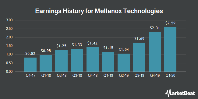 Earnings History for Mellanox Technologies (NASDAQ:MLNX)