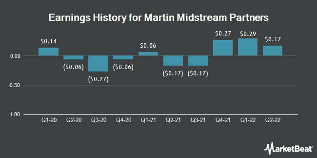 Earnings History for Martin Midstream Partners (NASDAQ:MMLP)