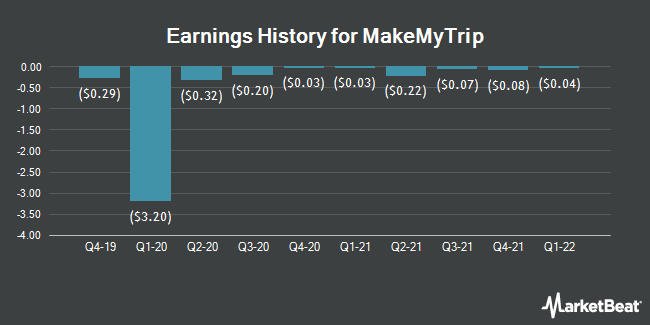 Earnings History for MakeMyTrip (NASDAQ:MMYT)