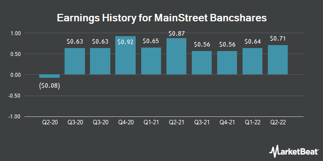 Earnings History for MainStreet Bancshares (NASDAQ:MNSB)