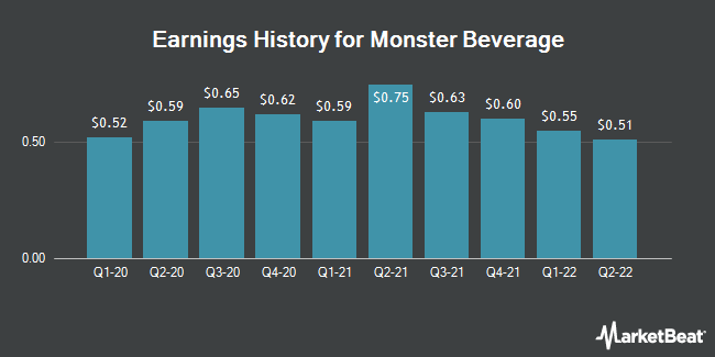 Earnings History for Monster Beverage (NASDAQ:MNST)