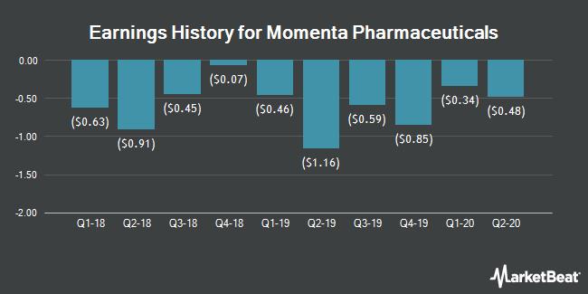 Earnings History for Momenta Pharmaceuticals (NASDAQ:MNTA)