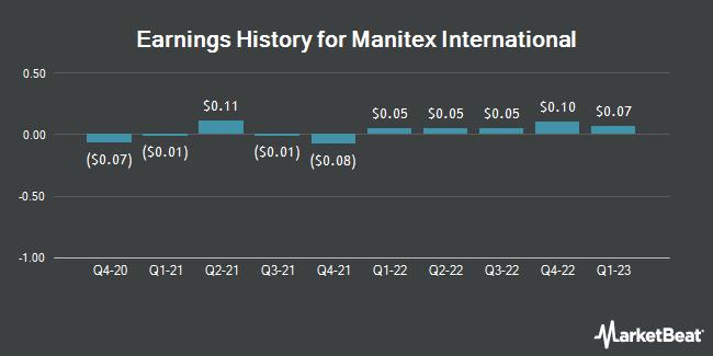 Earnings History for Manitex International (NASDAQ:MNTX)