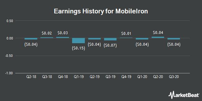 Earnings History for Mobileiron (NASDAQ:MOBL)