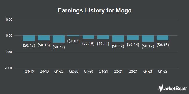 Earnings History for Mogo Finance Technology (NASDAQ:MOGO)