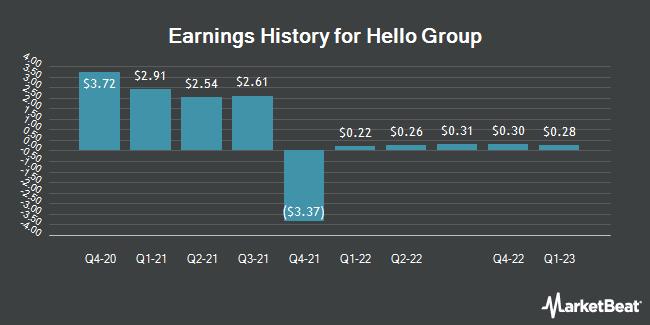 Earnings History for Momo (NASDAQ:MOMO)