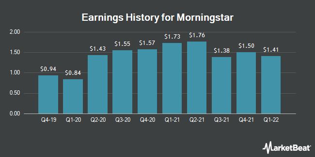 Earnings History for Morningstar (NASDAQ:MORN)