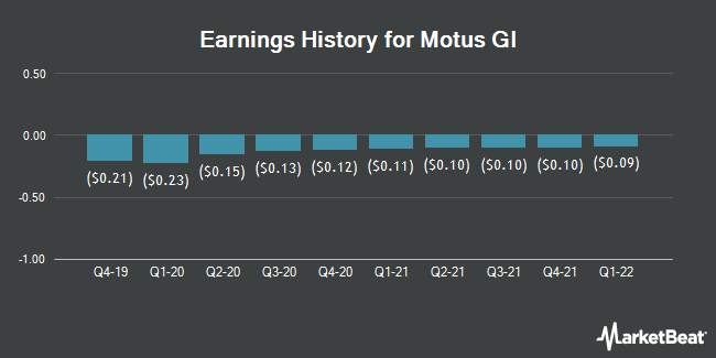 Earnings History for Motus GI (NASDAQ:MOTS)