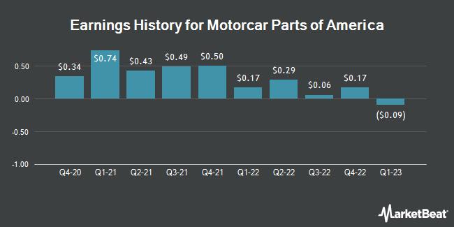 Earnings History for Motorcar Parts of America (NASDAQ:MPAA)
