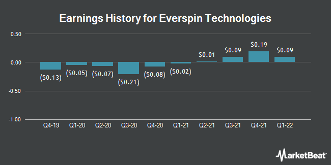 Earnings History for Everspin Technologies (NASDAQ:MRAM)