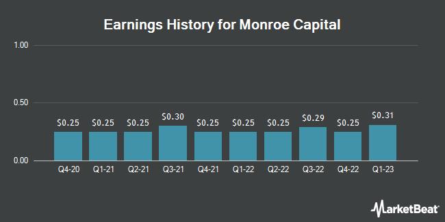 Earnings History for Monroe Capital (NASDAQ:MRCC)