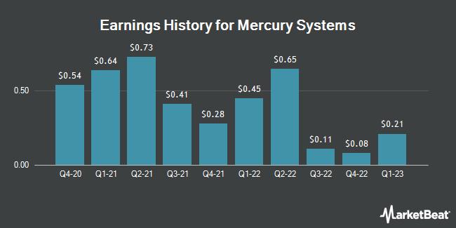Earnings History for Mercury Systems (NASDAQ:MRCY)