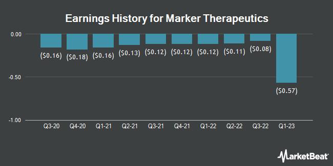 Earnings History for Marker Therapeutics (NASDAQ:MRKR)