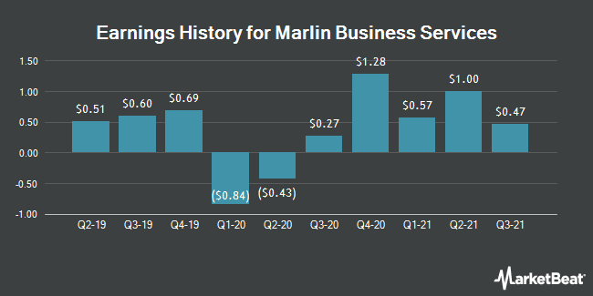 Earnings History for Marlin Business Services (NASDAQ:MRLN)