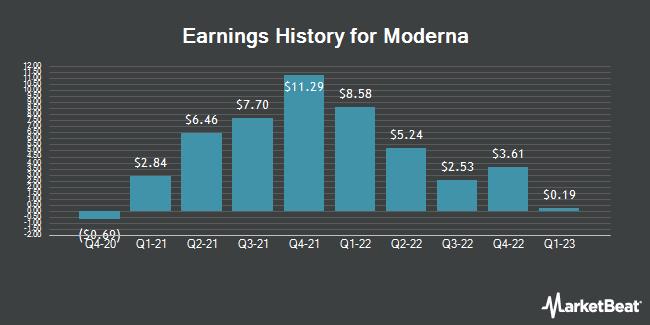 Earnings History for Moderna (NASDAQ:MRNA)