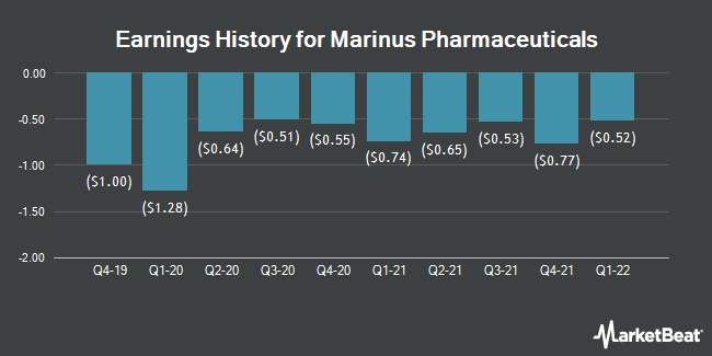 Earnings History for Marinus Pharmaceuticals (NASDAQ:MRNS)