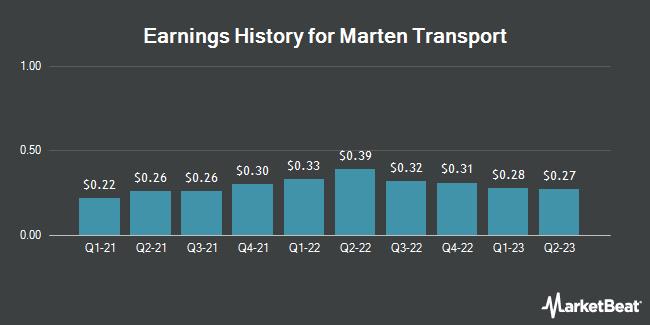 Earnings History for Marten Transport (NASDAQ:MRTN)