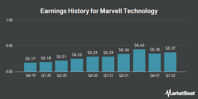 Earnings History for Marvell Technology Group (NASDAQ:MRVL)
