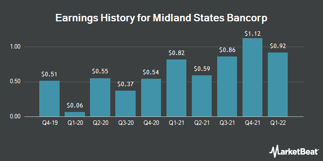 Earnings History for Midland States Bancorp (NASDAQ:MSBI)