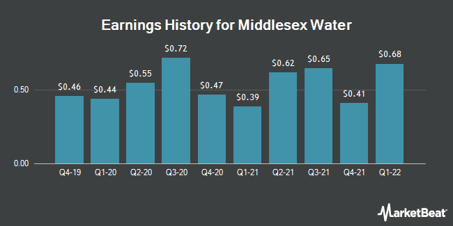 Earnings History for Middlesex Water (NASDAQ:MSEX)