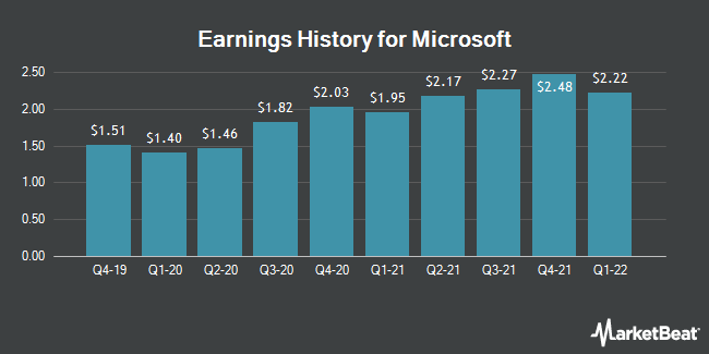 Earnings History for Microsoft (NASDAQ:MSFT)