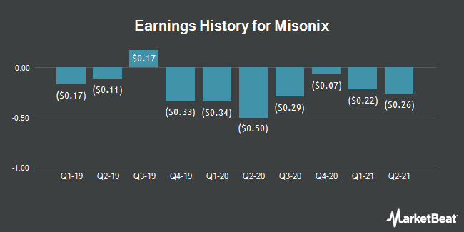 Earnings History for Misonix (NASDAQ:MSON)