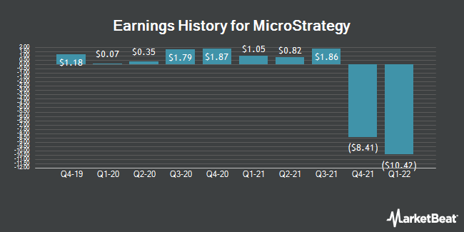 Earnings History for MicroStrategy (NASDAQ:MSTR)