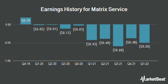 Earnings History for Matrix Service (NASDAQ:MTRX)